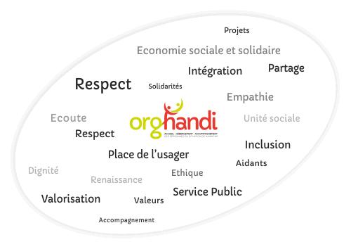 Les valeurs de l'association Orghandi